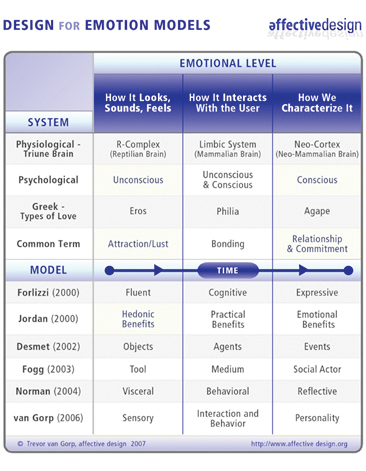 Design for Emotion Models